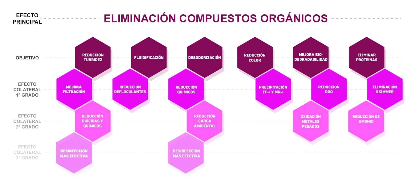 Radicales OH eliminación compuestos orgánicos
